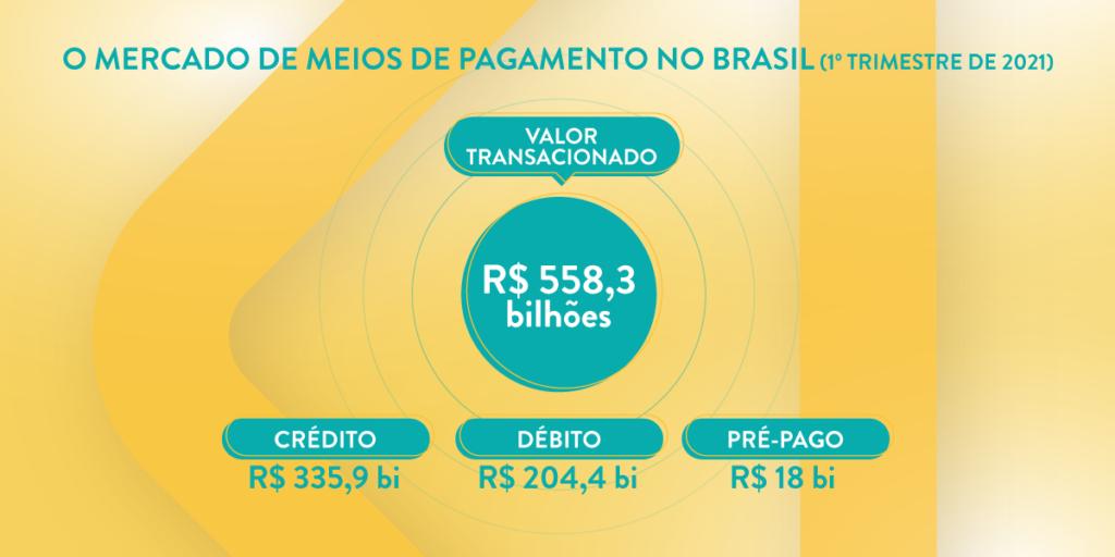 O mercado de meios de pagamento no Brasil